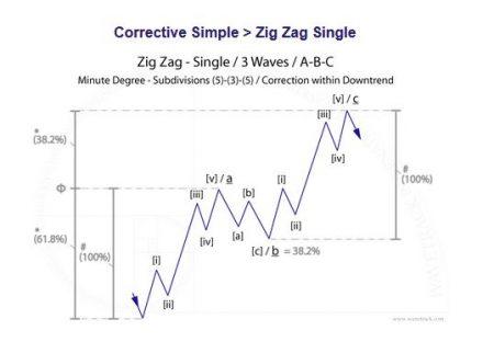 Fig #1 - Zig Zag Single by WaveTrack International
