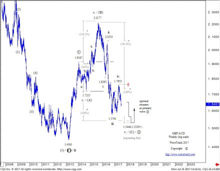 GBP/AUD - Weekly Chart by WaveTrack International