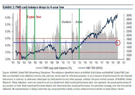 Fig #1 - Global FMS - Source: Bloomberg - WaveTrack International