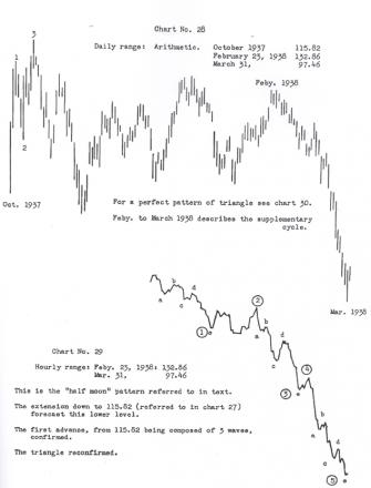 R.N. Elliott's original Half Moon Pattern Example