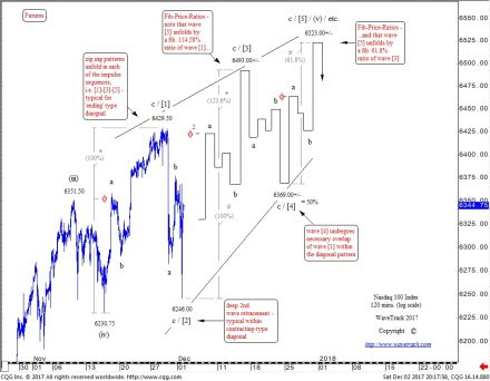 Nasdaq100 Index - 120 mins chart - Financial Forecasting by WaveTrack International