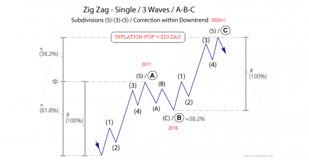 Zig Zag Single - US Discover of Elliott Wave Patterns by R.N. Elliott ©WaveSearch