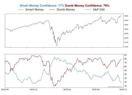 Fig #2 - Smart Money Confidence