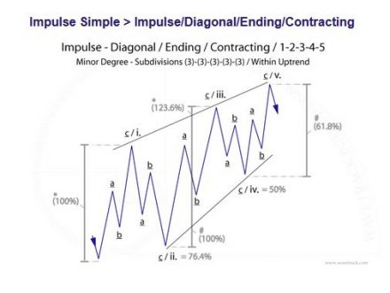 Fig #2 - Impulse Diagonal Ending Contracting by WaveTrack International (c) Copyright