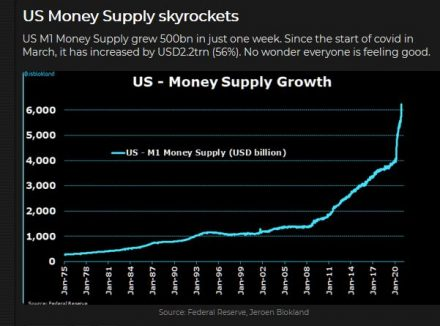 Fig #2 - Commodity Video - Money Supply Skyrockets - Souce: Federal Reserve