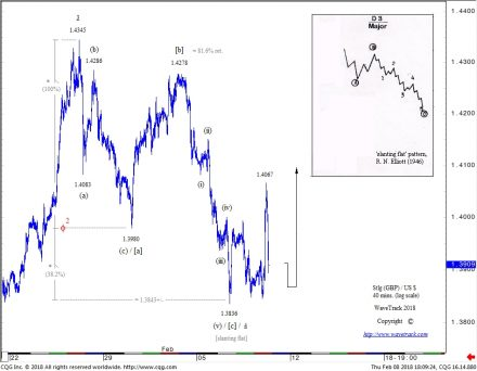 STLG vs USD - 40 mins. Elliott Wave Forecast by WaveTrack International