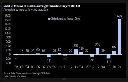 Fig #3 - Global Equity Flows - Source: Bank of America