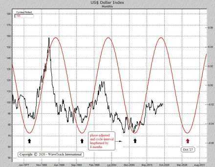 Fig #3 - US Dollar Index - Monthly Cycle by WaveTrack International