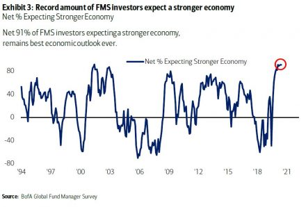 Fig #4 - Economic Outlook - Source: Bank of America