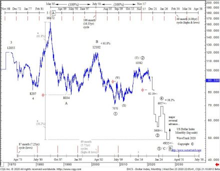 Fig #4 - US Dollar Index - Monthly Elliott Wave Forecast for the COMMODITY 2021 Video Outlook by WaveTrack International