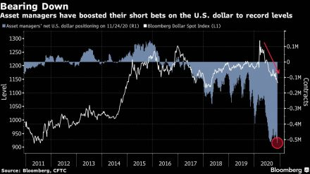 Fig #5 - USD Short Positioning - Source: Bloomberg for the Commodity Video Outlook by WaveTrack International