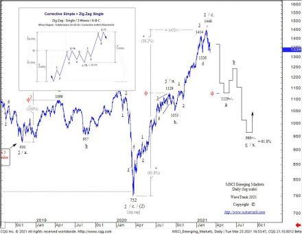 Fig #5 - MSCI Emerging Markets - Daily - WaveTrack International