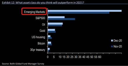 Fig #6 - Asset Class Outperformance - Bank of America