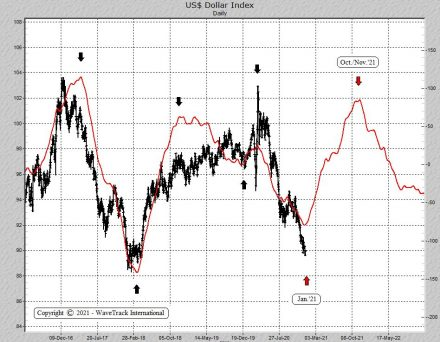 Fig #6 - US Dollar Index - Daily - Cycle by WaveTrack International