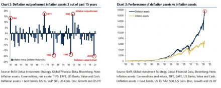 Fig #7 - Deflation Outperformed Inflation Assets - Source: Bank of America - WaveTrack's Commodity Video 2021