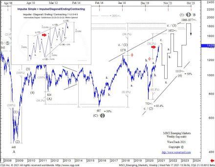 Fig #7 - MSCI Emerging Markets - Weekly - www.wavetrack.com