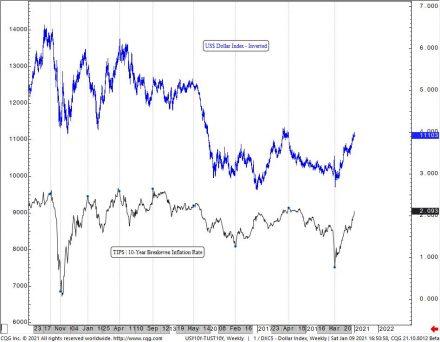 Fig #10 - US 10yr TIPS vs. US Dollar - Correlation Study by WaveTrack International