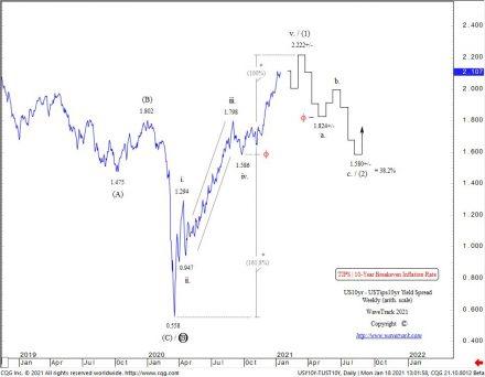 Fig #11 - US10yr - USTIPS10yr - Yield Spread by WaveTrack International