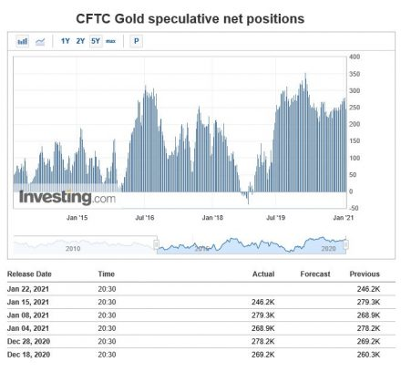 Fig #12 - CFTC Gold Speculative Net Positions - Source: Investing.com