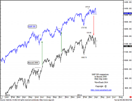 140408 Russell vs SP500 440x338 Russell 2000 leading U.S. decline