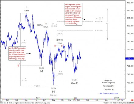 Google Inc. - 30 mins chart - Fib-Price-Ratio Study