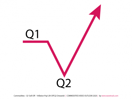 Commodities – Q1 Sell-Off – 'Inflation-Pop' Lift-Off Q2 Onwards!