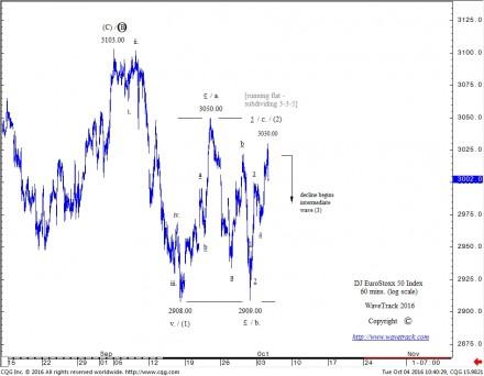 EuroStoxx 40 - 60 mins. - Elliott Wave Running Flat