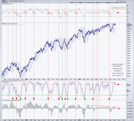 INDU0910 440x397 S&P 500 daily analysis (EWT + Momentum study)