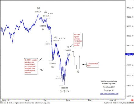 NYSE Composite Index - 60 mins. - www.wavetrack.com