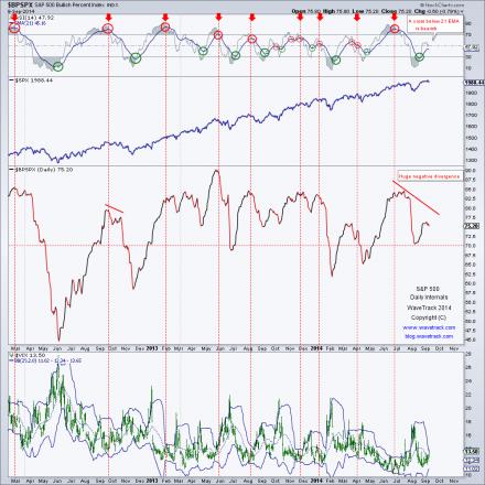 SPX0910 440x440 S&P 500 daily analysis (EWT + Momentum study)