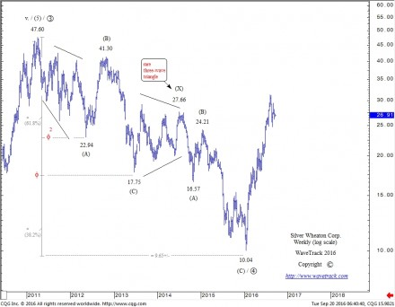 WaveTrack's Silver Wheaton Corp. - Weekly - Elliott Wave Forecast