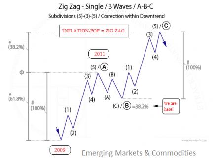 Currencies Video - Zig Zag Single Elliott Wave Pattern