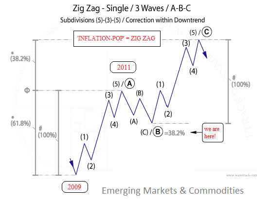 WaveTrack International - Elliott Wave Financial Price
