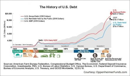 Currencies + Interest Rates Video - History of US Debt